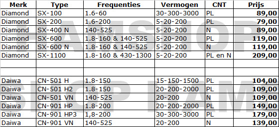 swr powermeter sheet